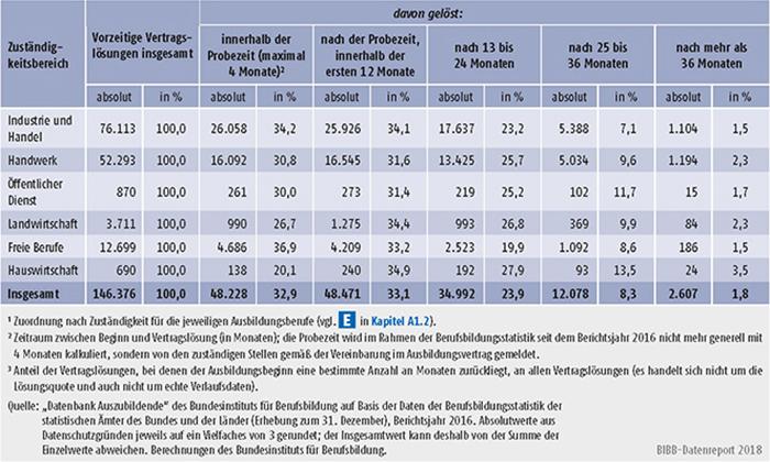 Tabelle A5.6-1: Vorzeitige Vertragslösungen nach Zuständigkeitsbereichen und Zeitpunkt der Vertragslösung (absolut und in %), Bundesgebiet 2016