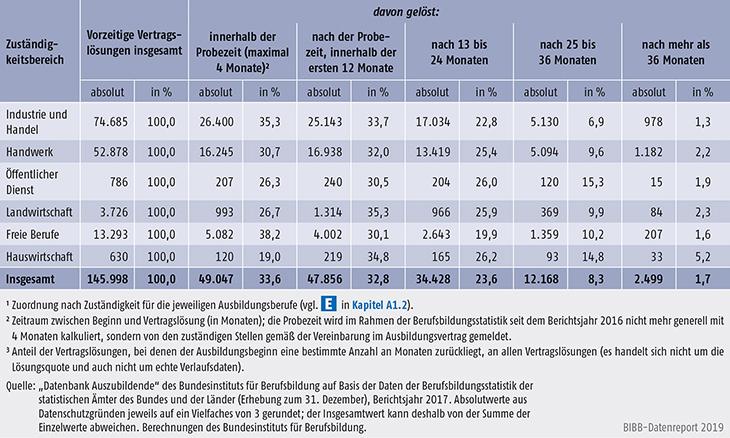 Tabelle A5.6-1: Vorzeitige Vertragslösungen nach Zuständigkeitsbereichen und Zeitpunkt der Vertragslösung (absolut und in %3), Bundesgebiet 2017
