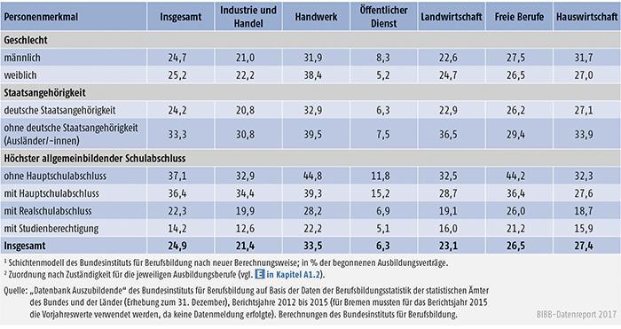 Tabelle A5.6-3: Vertragslösungsquoten (LQneu in %) nach Personenmerkmalen und Zuständigkeitsbereichen, Bundesgebiet 2015