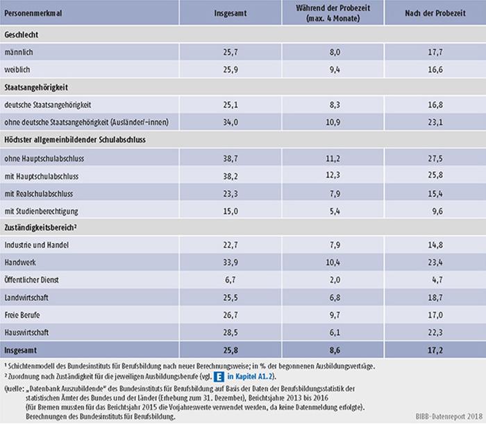 Tabelle A5.6-4: Vertragslösungsquoten (LQneu in %) während und nach der Probezeit nach Personenmerkmalen sowie Zuständigkeitsbereichen, Bundesgebiet 2016