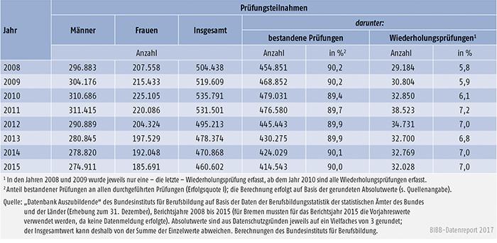 Tabelle A5.7-1: Teilnahmen Auszubildender an Abschlussprüfungen in der beruflichen Ausbildung und Prüfungserfolg 2008 bis 2015, Deutschland