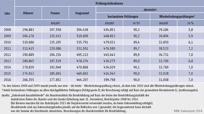 Tabelle A5.7-1: Teilnahmen Auszubildender an Abschlussprüfungen in der beruflichen Ausbildung und Prüfungserfolg 2008 bis 2016, Deutschland