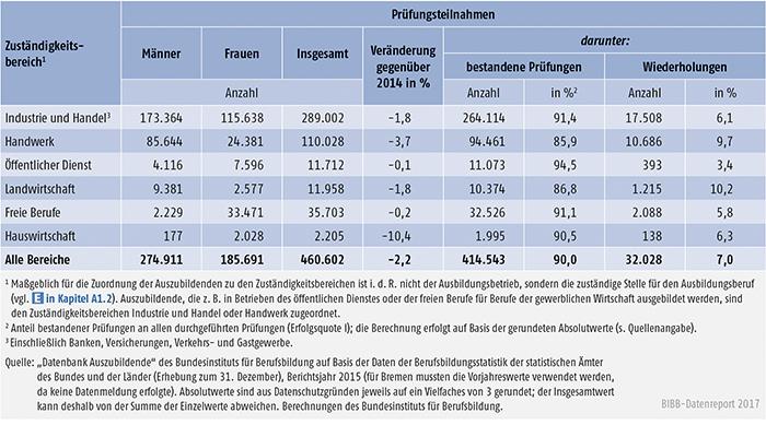Tabelle A5.7-2: Teilnahmen Auszubildender an Abschlussprüfungen 2015 und Prüfungserfolg nach Zuständigkeitsbereichen, Deutschland
