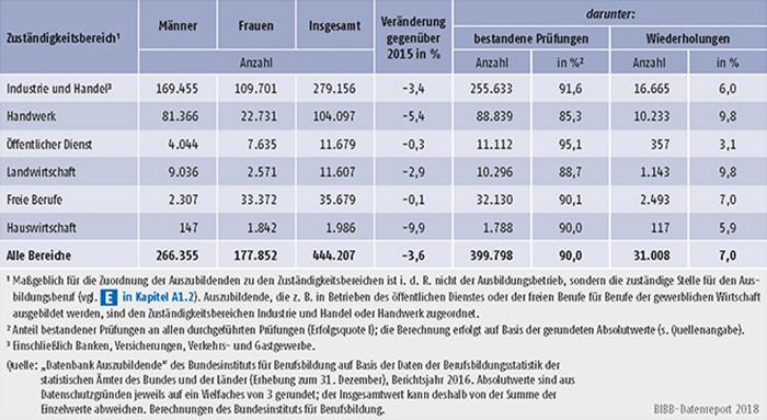 Tabelle A5.7-2: Teilnahmen Auszubildender an Abschlussprüfungen 2016 und Prüfungserfolg nach Zuständigkeitsbereichen, Deutschland