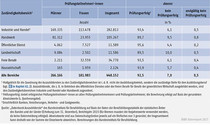 Tabelle A5.7-3: Teilnehmer/-innen an Ausbildungsabschlussprüfungen in 2015 und Prüfungserfolg nach Zuständigkeitsbereichen, Deutschland