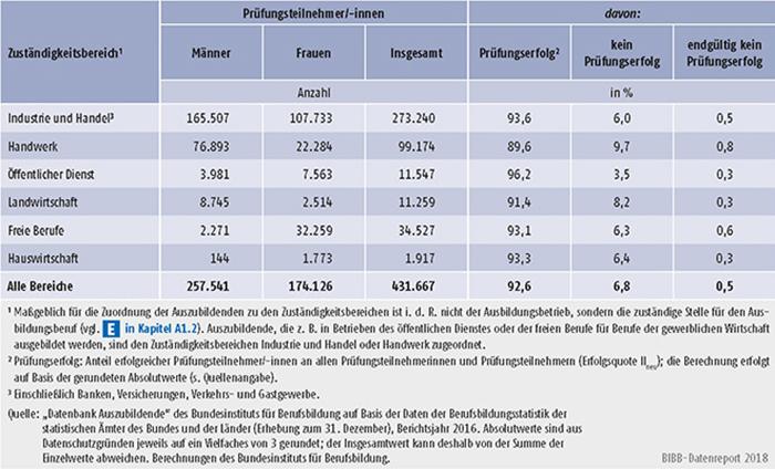 Tabelle A5.7-3: Teilnehmer/-innen an Ausbildungsabschlussprüfungen in 2016 und Prüfungserfolg nach Zuständigkeitsbereichen, Deutschland