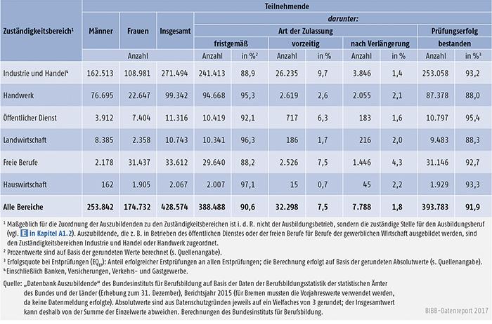 Tabelle A5.7-4: Erste Teilnahme an Abschlussprüfungen in 2015 und Prüfungserfolg nach Zuständigkeitsbereichen, Deutschland