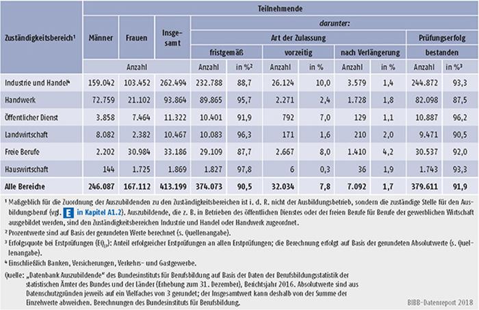 Tabelle A5.7-4: Erste Teilnahme an Abschlussprüfungen in 2016 und Prüfungserfolg nach Zuständigkeitsbereichen, Deutschland