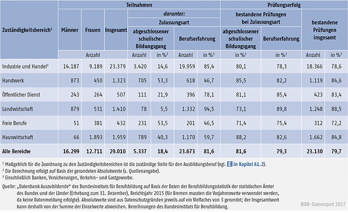 Tabelle A5.7-6: Teilnahmen an Externenprüfungen 2015 nach Zuständigkeitsbereichen, Deutschland
