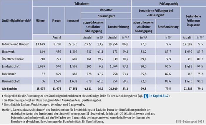 Tabelle A5.7-6: Teilnahmen an Externenprüfungen 2016 nach Zuständigkeitsbereichen, Deutschland