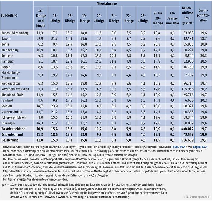 Tabelle A5.8-2: Auszubildende mit neu abgeschlossenem Ausbildungsvertrag nach Alter und Region 2015 (in %)
