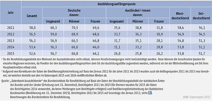 Tabelle A5.8-5: Ausbildungsanfängerquote nach Personenmerkmal und Region, 2011 bis 2015 (in %)