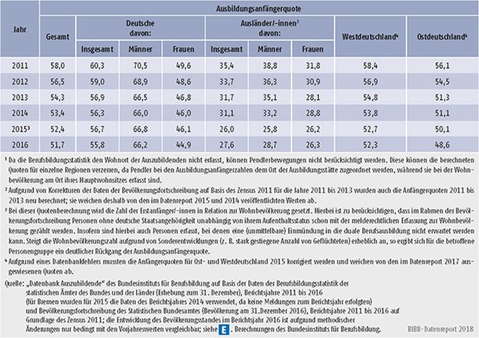 Tabelle A5.8-5: Ausbildungsanfängerquote nach Personenmerkmal und Region, 2011 bis 2016 (in %)