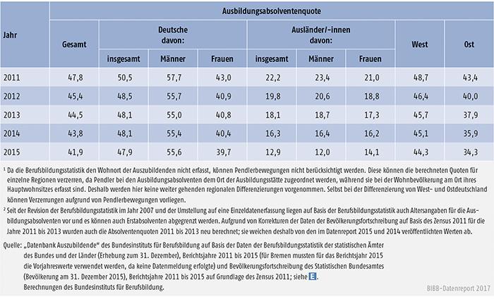 Tabelle A5.8-6: Ausbildungsabsolventenquote nach Personenmerkmal und Region, 2011 bis 2015 (in %)