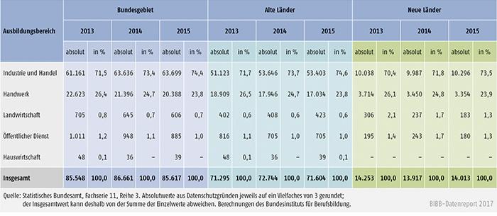 Tabelle A5.9-1: Bestandene Ausbildereignungsprüfungen 2013, 2014 und 2015 nach Ausbildungsbereichen, alte und neue Länder