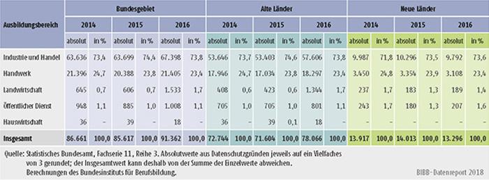 Tabelle A5.9-1: Bestandene Ausbildereignungsprüfungen 2014, 2015 und 2016 nach Ausbildungsbereichen, alte und neue Länder