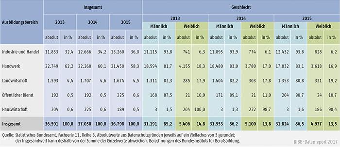 Tabelle A5.9-2: Bestandene Meisterprüfungen 2013, 2014 und 2015 nach Ausbildungsbereichen und Geschlecht