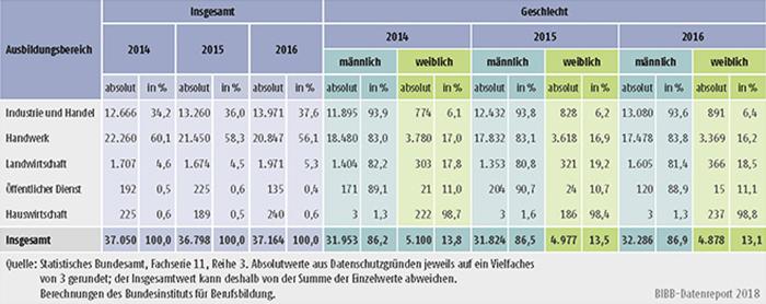 Tabelle A5.9-2: Bestandene Meisterprüfungen 2014, 2015 und 2016 nach Ausbildungsbereichen und Geschlecht