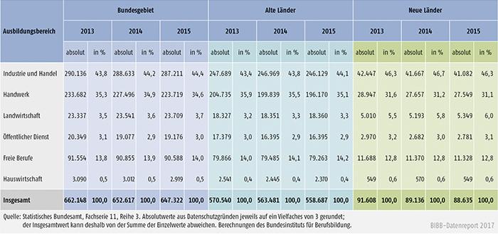 Tabelle A5.9-3: Zahl der Ausbilder/-innen 2013, 2014 und 2015 nach Ausbildungsbereichen, alte und neue Länder