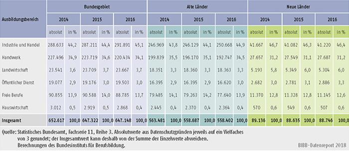 Tabelle A5.9-3: Zahl der Ausbilder/-innen 2014, 2015 und 2016 nach Ausbildungsbereichen, alte und neue Länder
