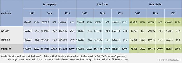 Tabelle A5.9-4: Zahl der Ausbilder/-innen 2013, 2014 und 2015 nach Geschlecht, alte und neue Länder