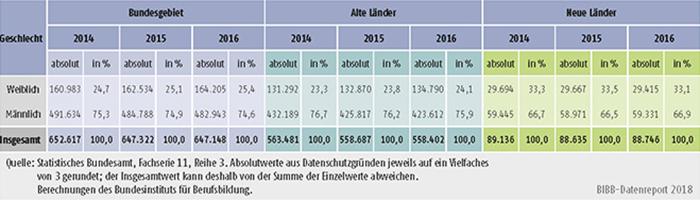 Tabelle A5.9-4: Zahl der Ausbilder/-innen 2014, 2015 und 2016 nach Geschlecht, alte und neue Länder
