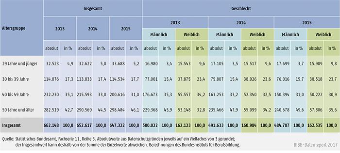 Tabelle A5.9-5: Alter des Ausbildungspersonals 2013, 2014 und 2015 nach Geschlecht