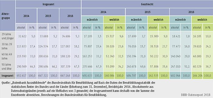 Tabelle A5.9-5: Alter des Ausbildungspersonals 2014, 2015 und 2016 nach Geschlecht