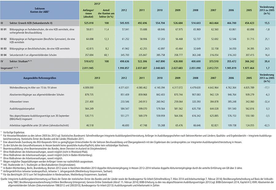 Tabelle A6.1-1: Anfänger/ -innen in den Sektoren und Konten der integrierten Ausbildungsberichterstattung (iABE) sowie ausgewählte Referenzgrößen – Bundesübersicht 2005 bis 2013 (Teil 2)