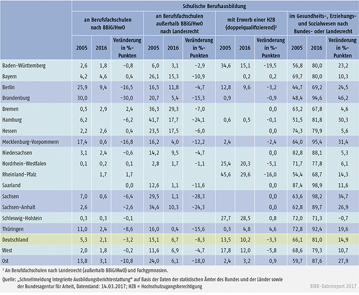 Tabelle A6.1.2-2: Anteil der Konten an schulischer Berufsausbildung nach Bundesländern 2005 und 2016 (in %) (100 % = Summe der Anfänger/ -innen in Konten der schulischen Berufsausbildung)