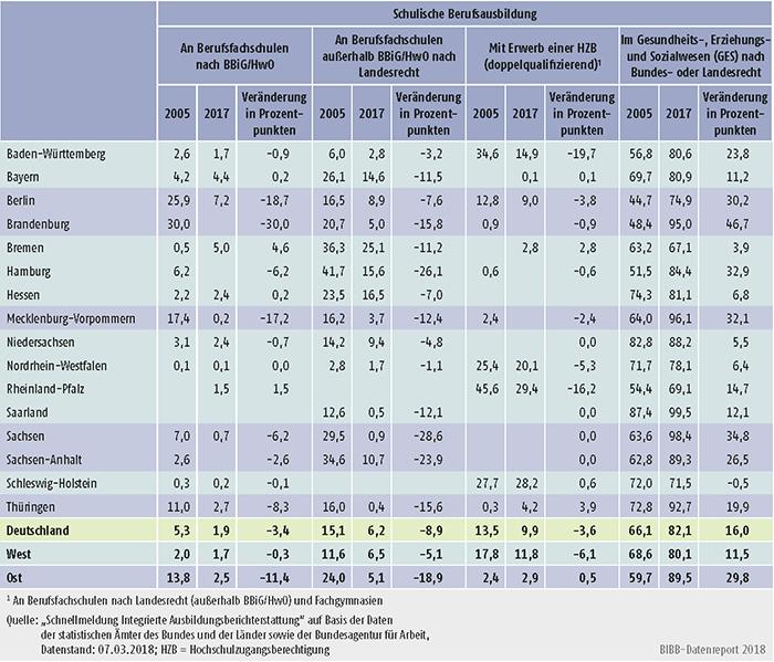 Tabelle A6.1.2-2: Anteil der Konten an schulischer Berufsausbildung nach Bundesländern 2005 und 2017 (in %) (100% = Summe der Anfänger/-innen in Konten der schulischen Berufsausbildung)