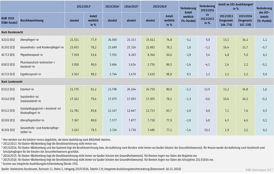 Tabelle A6.1.3-1: Stark besetzte Ausbildungen in Gesundheits-, Erziehungs- und Sozialberufen (GES) nach Bundes- und Landesrecht, Schüler/-innen im 1. Schuljahrgang 2012/2013 bis 2015/2016