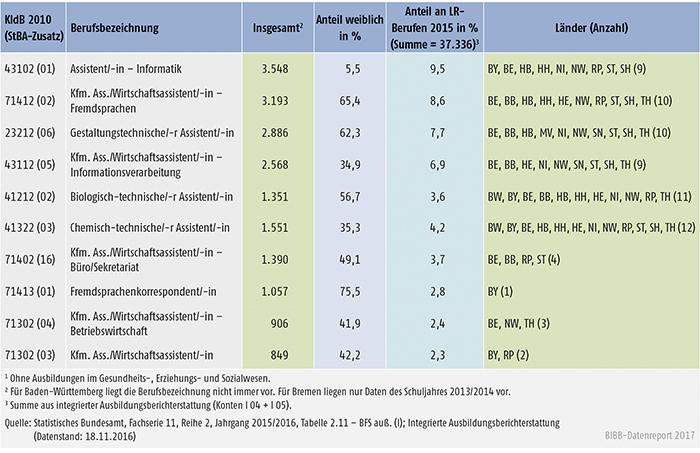 Tabelle A6.1.3-2: Stark besetzte schulische Ausbildungen nach Landesrecht (LR), Schüler/-innen im 1. Schuljahrgang 2015/2016