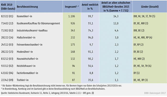 Tabelle A6.1.3-3: Stark besetzte schulische Ausbildungen nach BBiG/HwO, Schüler/-innen im 1. Schuljahrgang 2015/2016