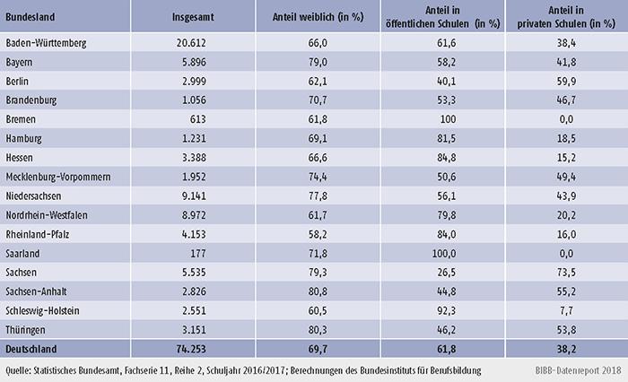 Tabelle 6.1.4-1: Absolventinnen/Absolventen in Berufsfachschulen (Abschluss außerhalb BBiG/HwO) nach rechtlichem Status der Schule und Bundesland - Schuljahr 2016/2017