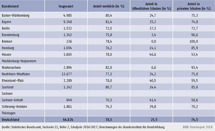 Tabelle A6.1.4-2: Absolventinnen/Absolventen in Schulen des Gesundheitswesens nach rechtlichem Status der Schule und nach Bundesland - Schuljahr 2016/2017