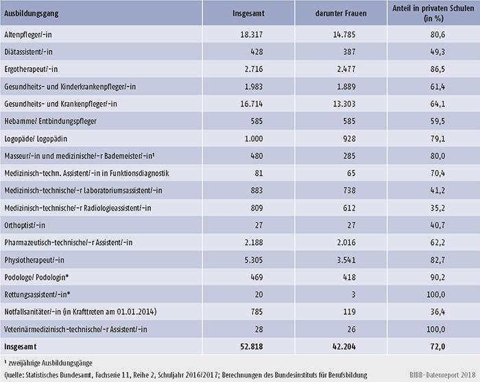 Tabelle A6.1.4-3: Absolventinnen/Absolventen in Gesundheitsfachberufen nach Ausbildungsgang und Anteil an privaten Schulen - Schuljahr 2016/2017