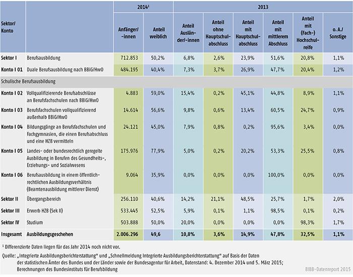 Tabelle A 6.3-1: Bildungssektoren und Konten im Vergleich