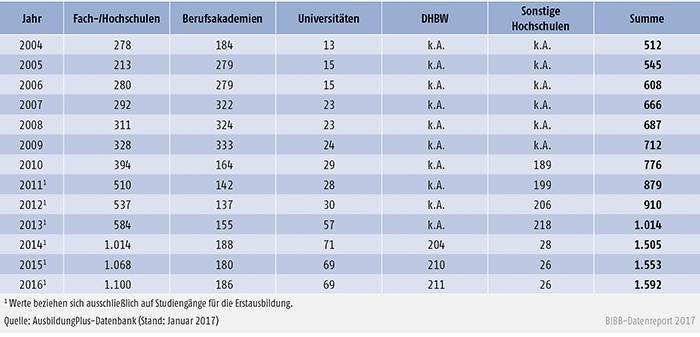 Tabelle A6.3-1: Zahlenmäßige Entwicklung dualer Studiengänge 2004 bis 2016 nach Anbietern