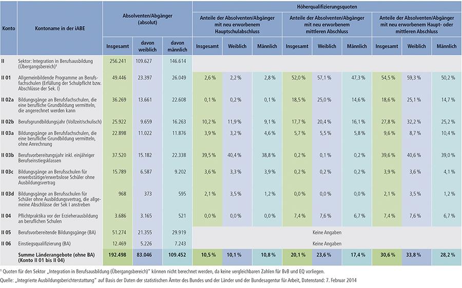 Tabelle A6.3-1: Höherqualifizierungsquoten im Übergangsbereich – Absolventen/Abgänger mit zusätzlich erworbenem allgemeinbildenden Abschluss 2012