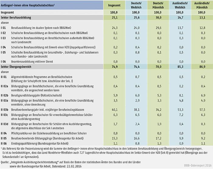 Tabelle A6.3-2: Verteilung der Anfänger/-innen ohne Hauptschulabschluss auf die Bildungskonten 2014 (in %)