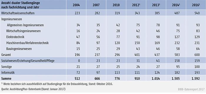 Tabelle A6.3-2: Fachrichtungen dualer Studiengänge von 2004 bis 2016