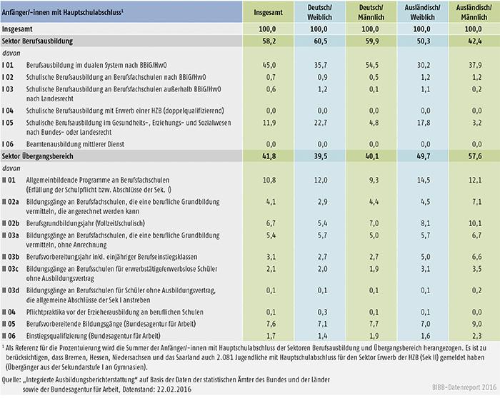 Tabelle A6.3-3: Verteilung der Anfänger/-innen mit Hauptschulabschluss auf die Bildungskonten 2014 (in %)