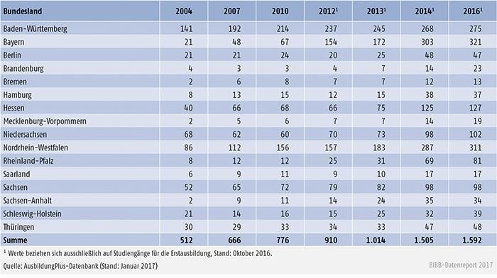 Tabelle A6.3-3: Regionale Verteilung dualer Studiengänge 2004 bis 2016