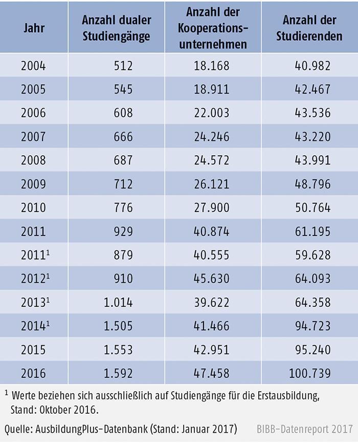 Tabelle A6.3-4: Entwicklung von Kooperationsunternehmen und Studierendenzahlen in dualen Studiengängen von 2004 bis 2016