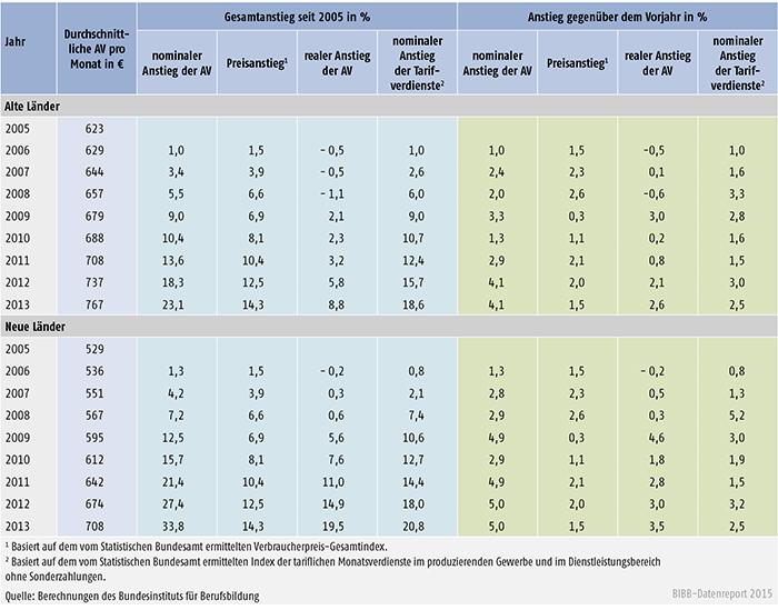 Tabelle A 7.1-1: Nominaler und realer Anstieg der tariflichen Ausbildungsvergütungen (AV) sowie nominaler Anstieg der Tarifverdienste von 2005 bis 2013