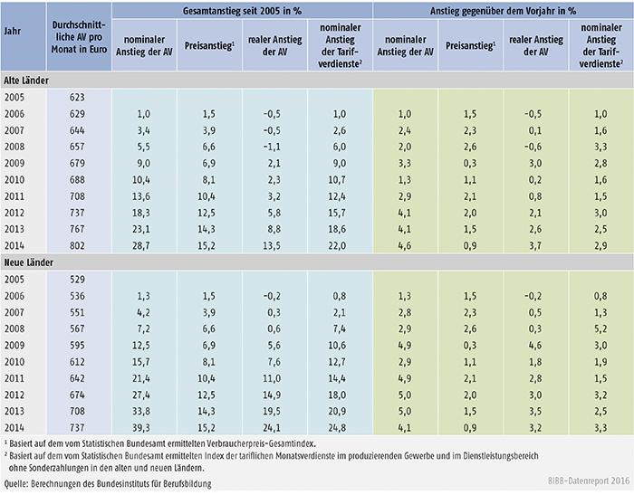 Tabelle A7.1-1: Nominaler und realer Anstieg der tariflichen Ausbildungsvergütungen (AV) sowie nominaler Anstieg der Tarifverdienste der Arbeitnehmer von 2005 bis 2014