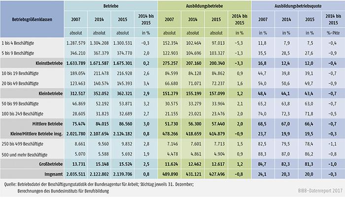 Tabelle A7.1-1: Betriebe, Ausbildungsbetriebe und Ausbildungsbetriebsquote nach Betriebsgrößenklassen zwischen 2007, 2014 und 2015 in Deutschland