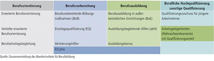 Tabelle A7.1-1: Regelangebote der Bundesagentur für Arbeit