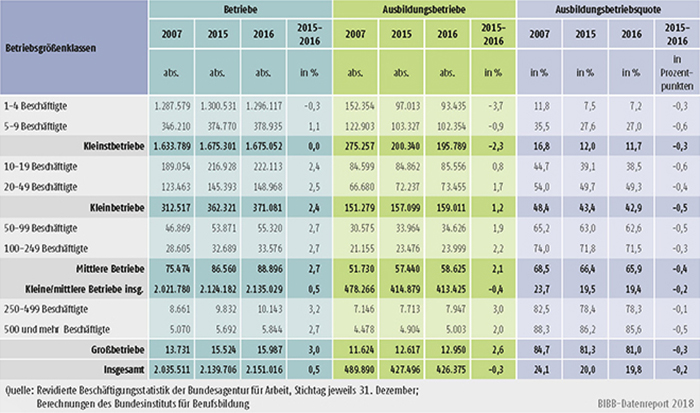 Tabelle A7.1-1: Betriebe, Ausbildungsbetriebe und Ausbildungsbetriebsquote nach Betriebsgrößenklassen 2007, 2015 und 2016 in Deutschland